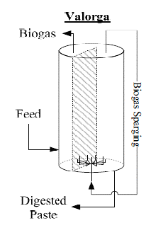 Solid State Anaerobic Digestion For Energy Production From