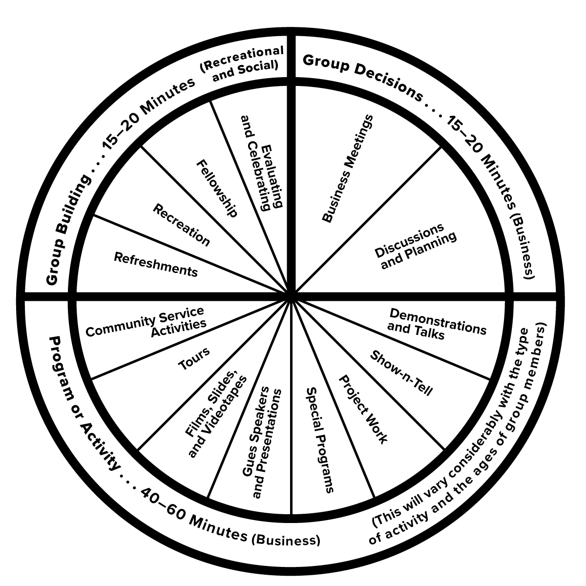 A wheel illustrating 4-H meetings broken into three sections.