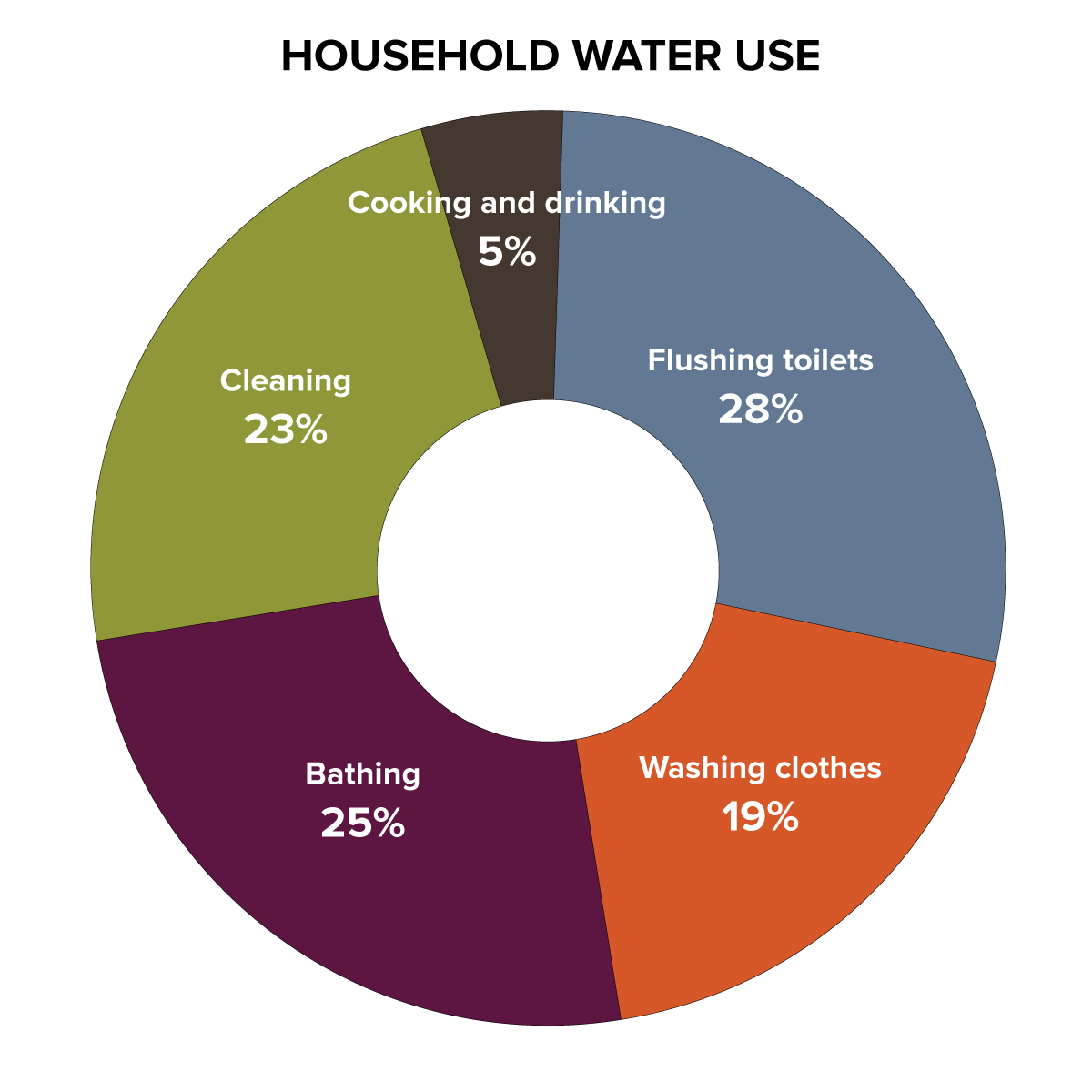 Modified pie chart that breaks household water into these categories and percentages: Flushing toilet 28%, Washing clothes 19%, Bathing 25%, Cleaning 23%, and Cooking & Drinking 5%.