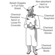 Personal Protective Equipment For Pesticides For Trainers