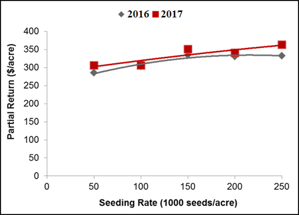 Graph showing partial return of soybean across several soybean seeding rates with an optimum seeding rate of 216,000 seeds per acre in 2016 and >250,000 seeds per acre in 2017.