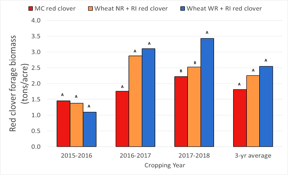 Bar graph displaying red clover forage biomass yields in a monocrop and relay-intercrop system from 2015-2016, 2016-2017, 2017-2018, and an average of the three years.