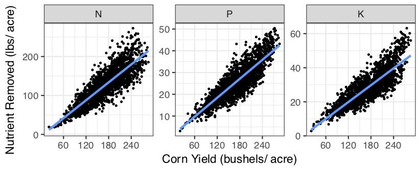 Corn Yield bushels per acre nutrient removal
