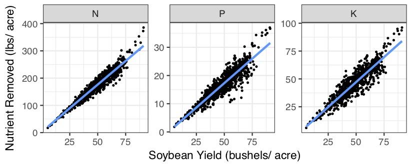 Soybean yield, bushels per acre, nutrient removed