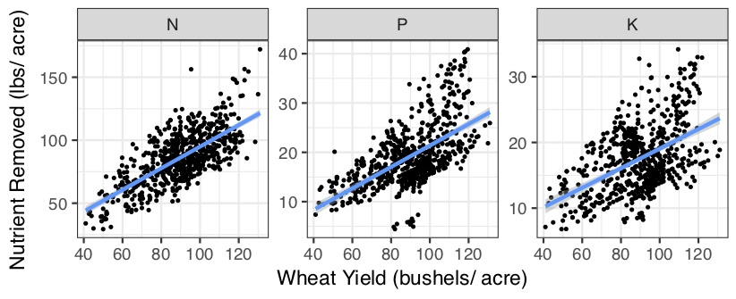 Wheat yield, bushels per acre, nutrient removed