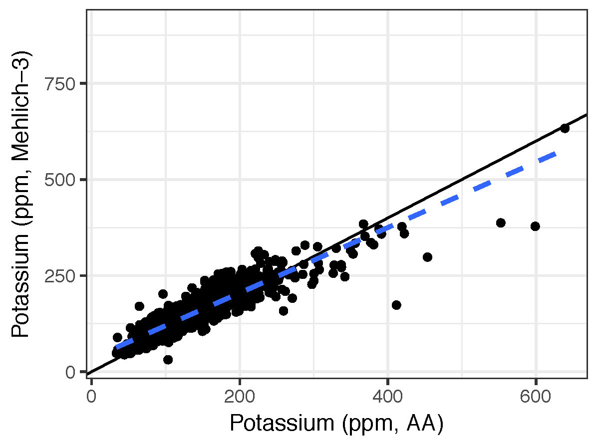 Table with results of soil test values