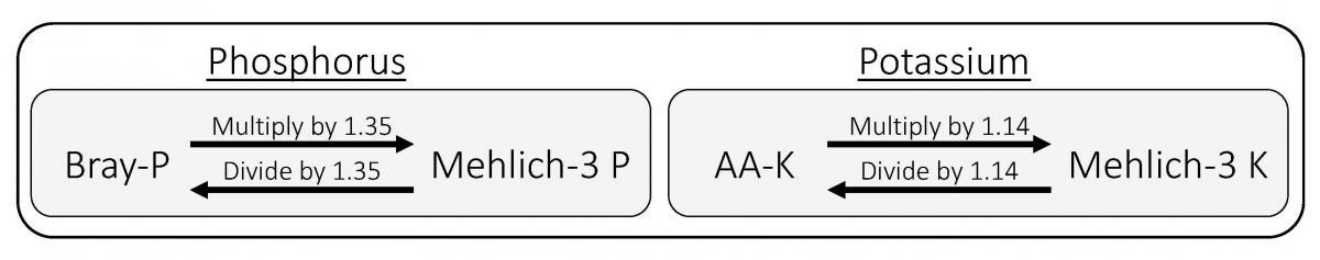 Conversion example between phosphorus and potassium