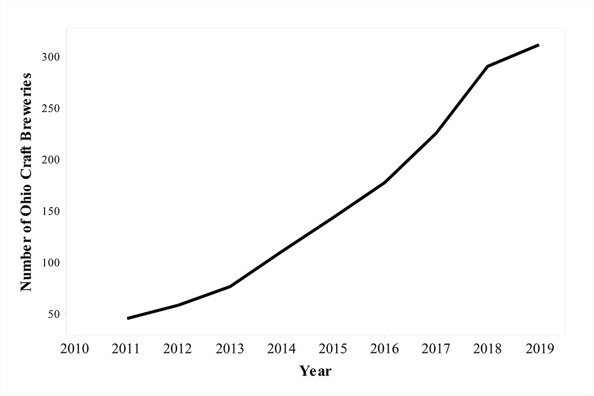 A line graph with Number of Craft Breweries in Ohio on the vertical axis and years on the horizontal axis. Number of breweries grow from less than 50 in 2011 to more than 300 in 2019.