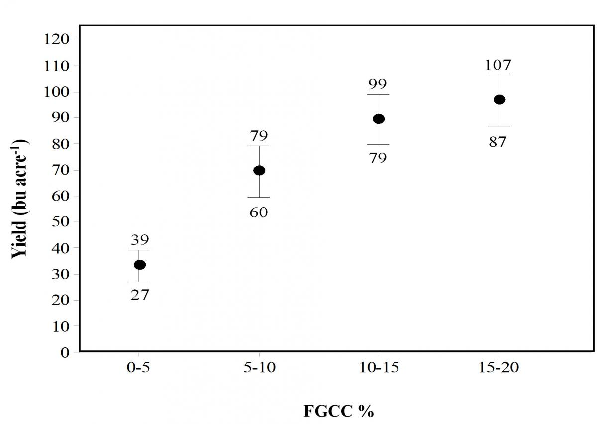 Graph showing Yield in bushels/acre (bu/ac) on the vertical axis and FGCC% on horizontal axis. FGGC% at the right side show 0 to 5 with a yield of 27 to 39 bu/ac to the right side with 15 to 20 FGCC% showing yields of 87 to 107 bu/ac.