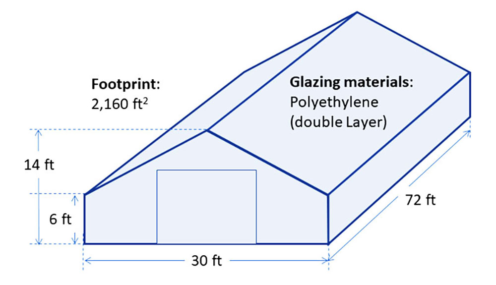 Line drawing of structure with dimensions of 30 feet wide, 72 feet long, 6-foot-high walls, 14-foot-high roof peak, a footprint of 2,160 square feet, and a note that glazing materials are a double layer of polyethylene.