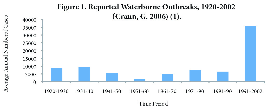 Reported Waterborne Outbreaks, 1920-2002 (Craun, G. 2006)