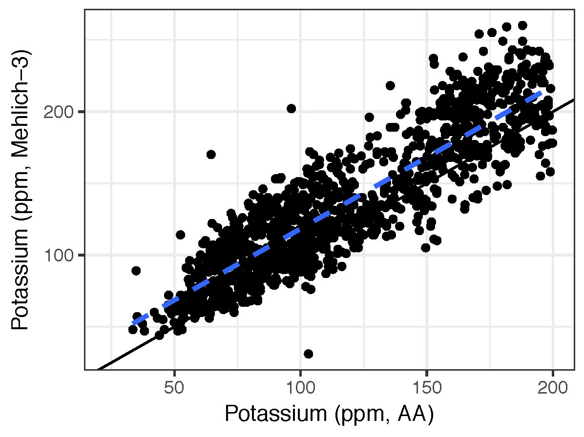 Results of soil tests in agronomic range