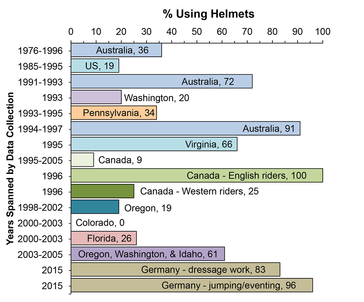 Horizontal bar graph showing % using helmets by country and states over years of data collection from 1976 to 2015.
