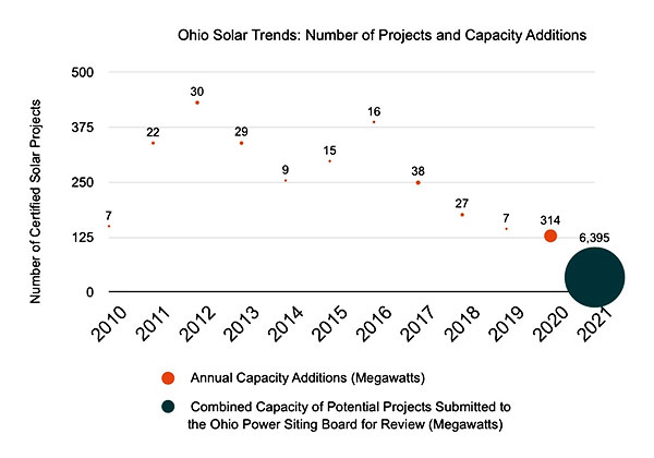 Chart displaying the number of certified solar projects in Ohio from 2010 to 2021, showing a combined capacity of 6,395 Megawatts from new potential projects submitted for review to the Ohio Power Sitting Board.