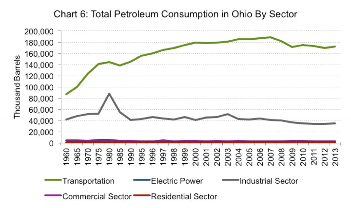 Ohio Energy Trends Comparing Old And New Development Ohioline Home Wiring Circuit Diagram As Chart 6 Shows The Transportation Sector Is Primary Driver Of Petroleum Consumption In Experiencing Steady Growth From 100013 Thousand Barrels