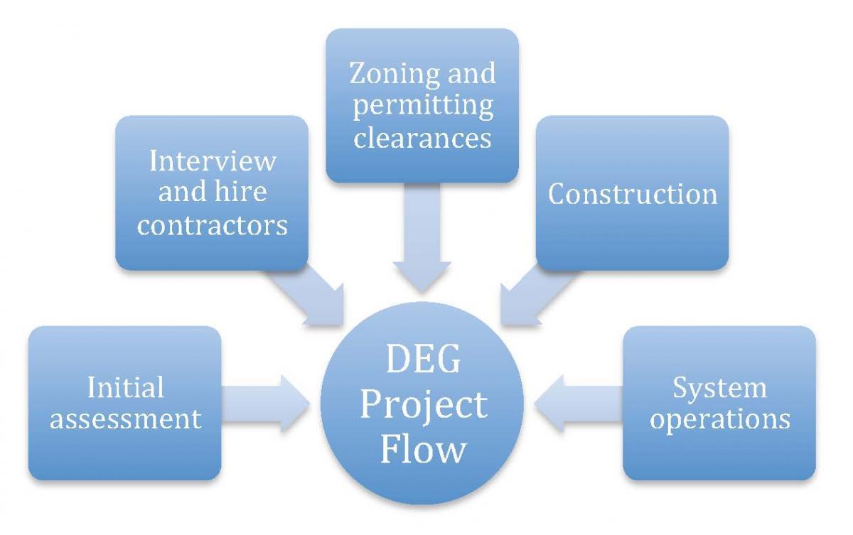 DEG project flow diagram