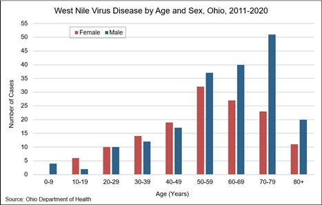 Bar graph showing the distribution of cases among various age groups of West Nile Virus Disease in the years 2011–2020. Cases increased steadily from young to old, with most occurring in males, ages 70–79. The highest number of cases among females is in the 50–59 age group.