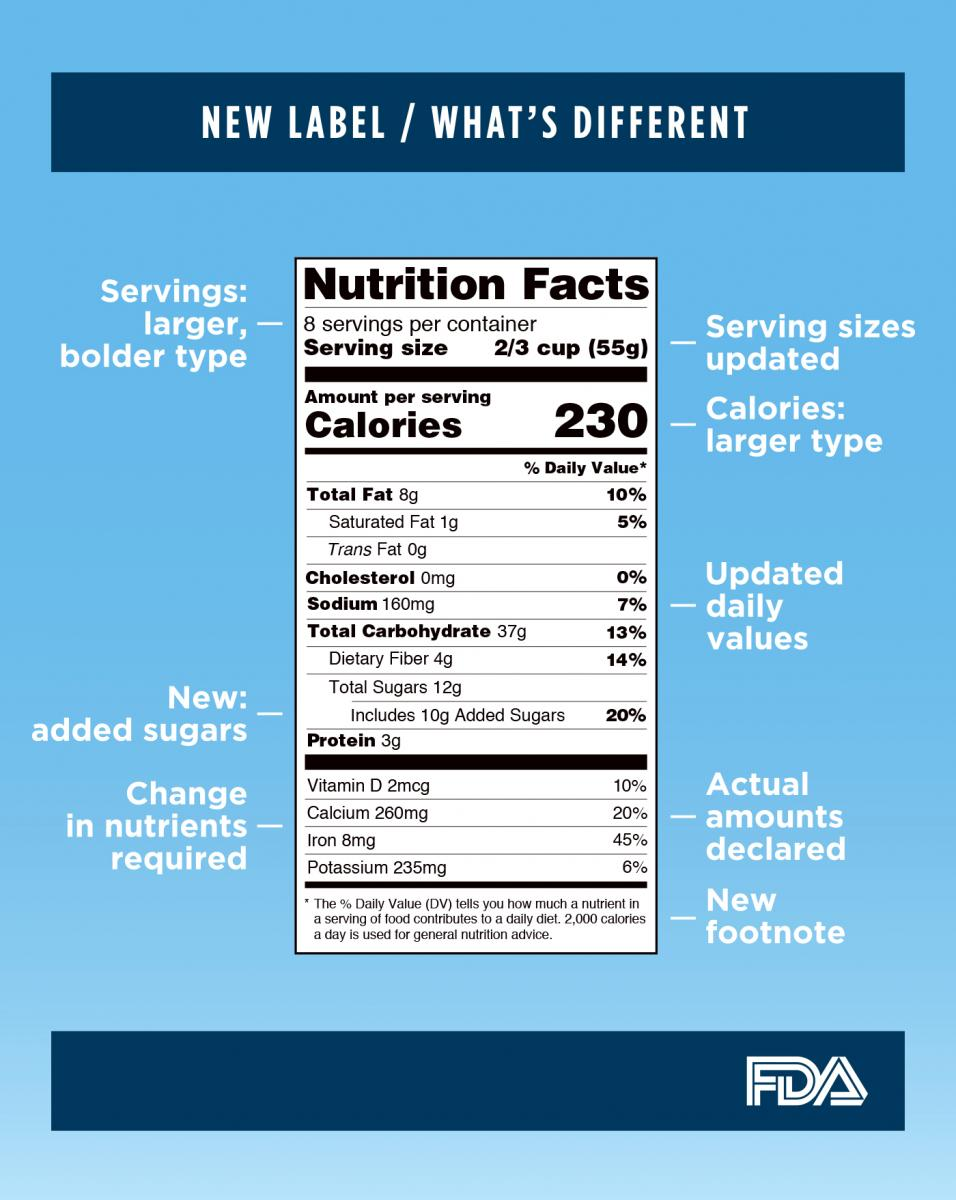 Watch Nutrition Facts: How to Read a Food Label video