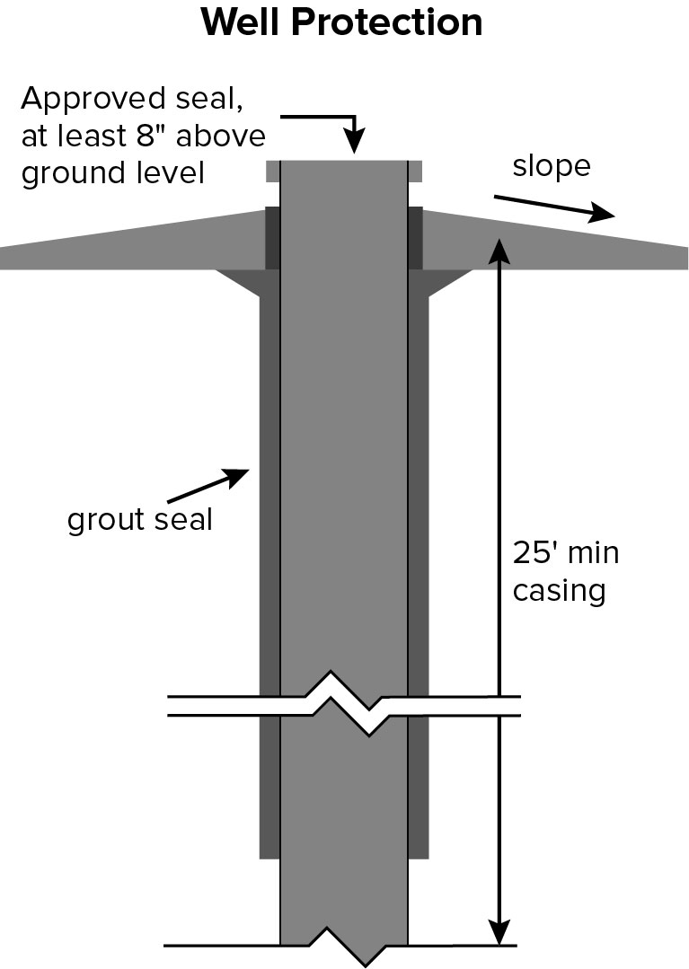 Well protection diagram with approved seal 8 inches above ground level and 25 foot minimum casing