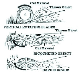 Illustration of objects being thrown from a mower with vertical rotating blades, three examples