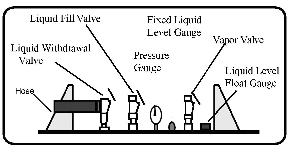 illustration of valve and gauge types to recognize.