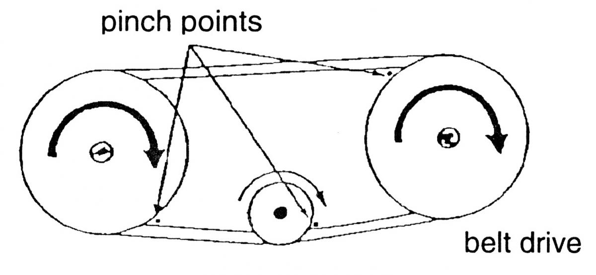 Pinch points on a belt drive, pointing to the places where the roller meets the belt.