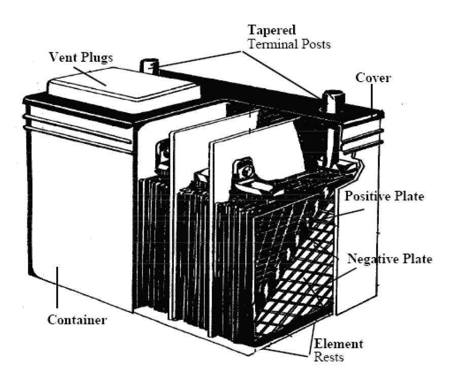 Breakout image of typical battery with vent plugs, case, plates and terminal posts