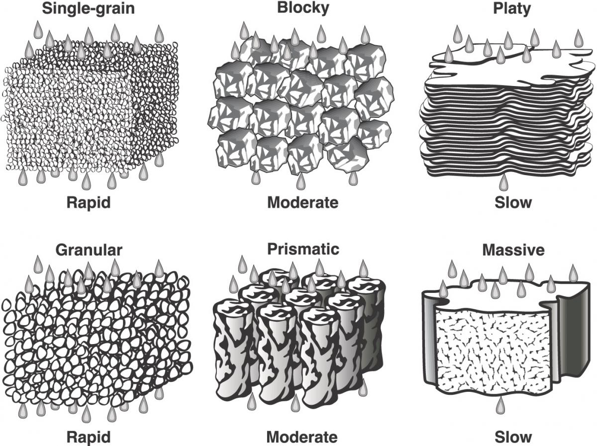 Six drawings of soil structure and permeability, single grain, blocky, platy, granular, prismatic and massive.