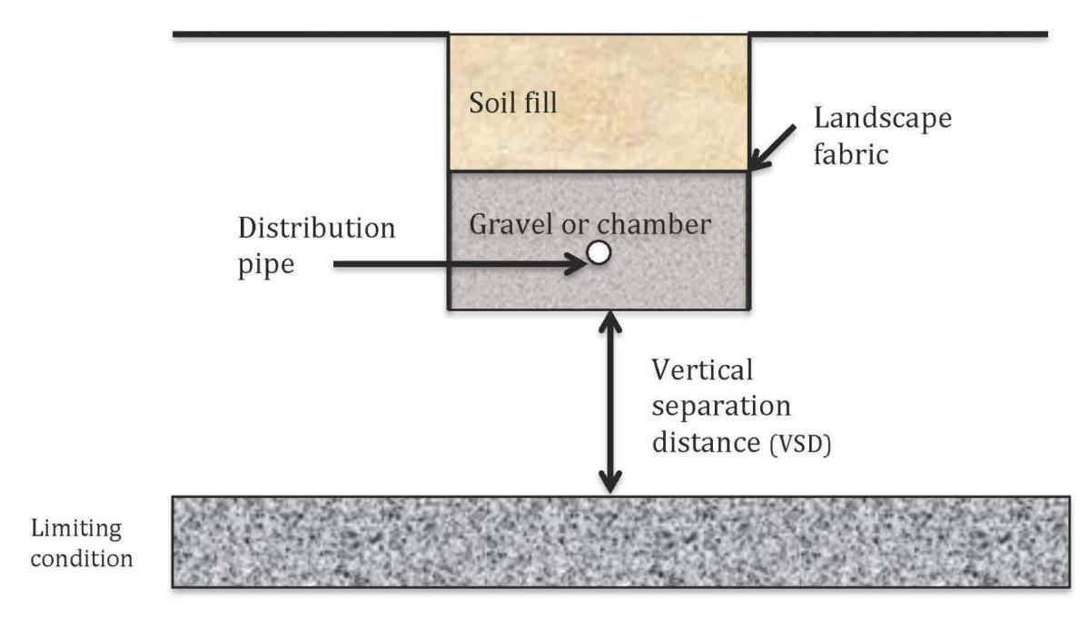 Diagram of a soil treatment system with soil fill on top of landscape fabric and gravel surrounding a distribution pipe, vertical distance between chamber and limiting layer.