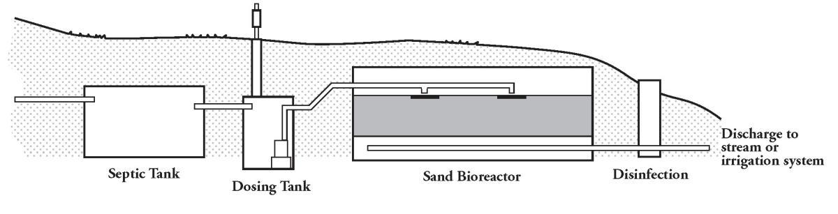 Sand Bioreactors For Onsite Wastewater Treatment Ohioline