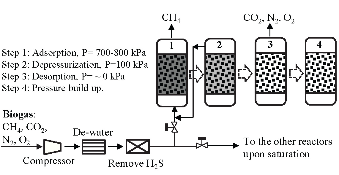 Biogas Cleaning And Upgrading Technologies Ohioline