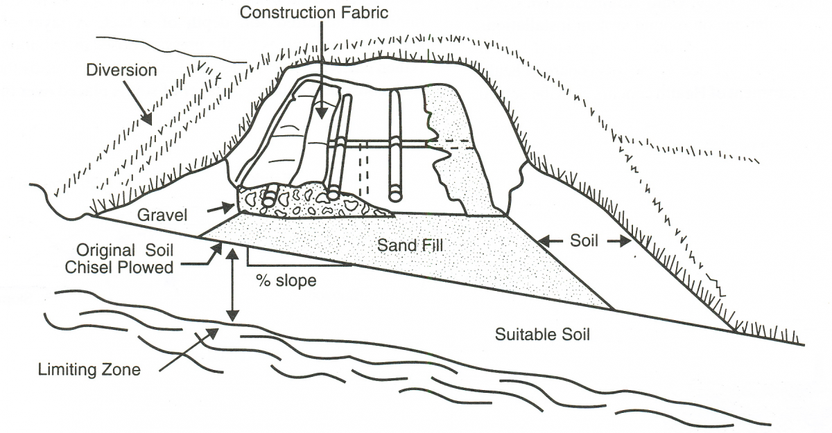 Diagram of a mound, with gravel, sand fill, construction fabric, pipes and diversion