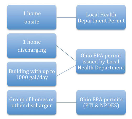 Wastewater Treatment Principles and Regulations | Ohioline