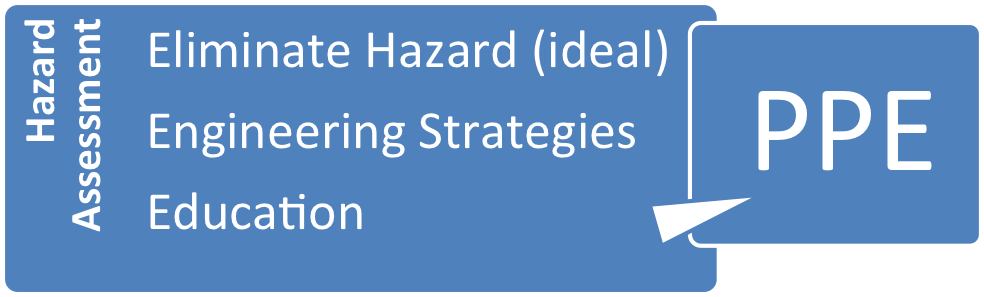 During a hazard assessment, PPE is the last line of hazard control after first trying to eliminate the hazard, and then trying to apply either an engineering or education/work practice hazard control strategy.