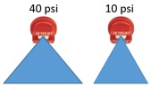 Spray width differences between 40 psi and 10 psi. 10 psi has a more narrow spray pattern.