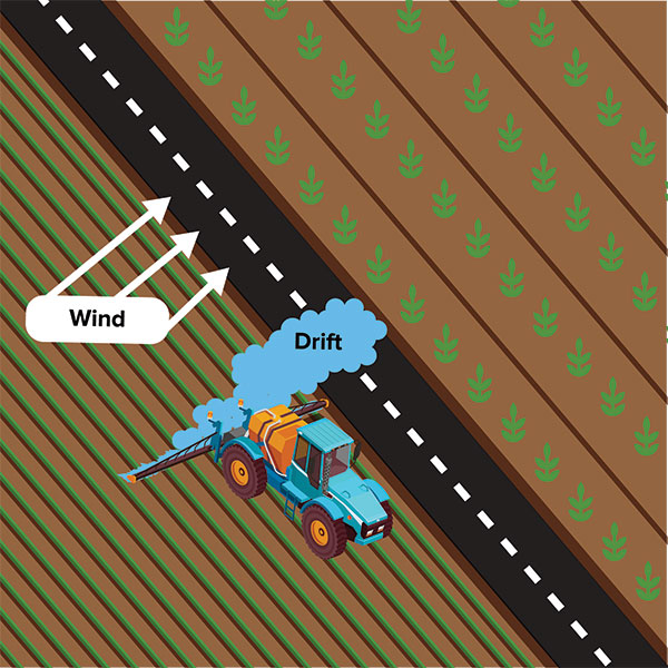 Illustration shows tractor spraying in one field, with wind carrying spracy across the road to another field.