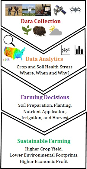 Data and tools for sustainable agricultural practices