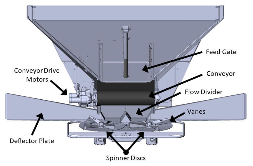 Illustration with labels showing parts of spinner-disc spreader