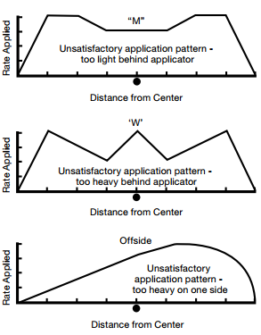 Spread patterns requiring adjustment to be acceptable