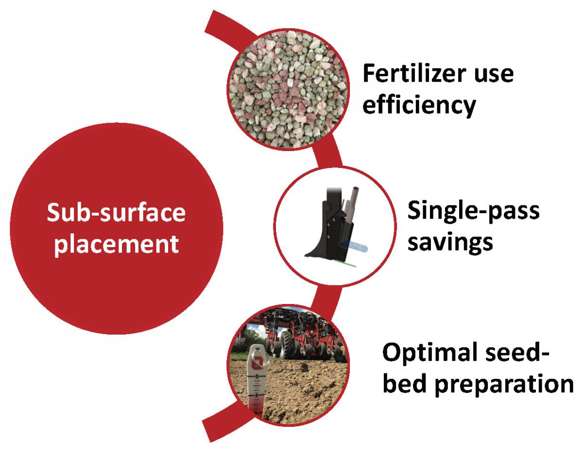 Sub-surface placement benefits: fertilizer use efficiency, single-pass savings, optimal seed-bed preparation