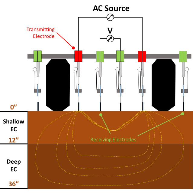 using soil electrical conductivity ec to delineate field