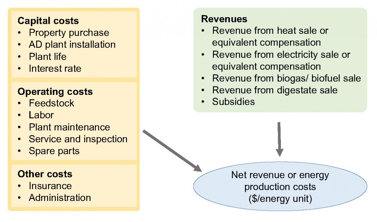 Comparison of anaerobic digestion systems