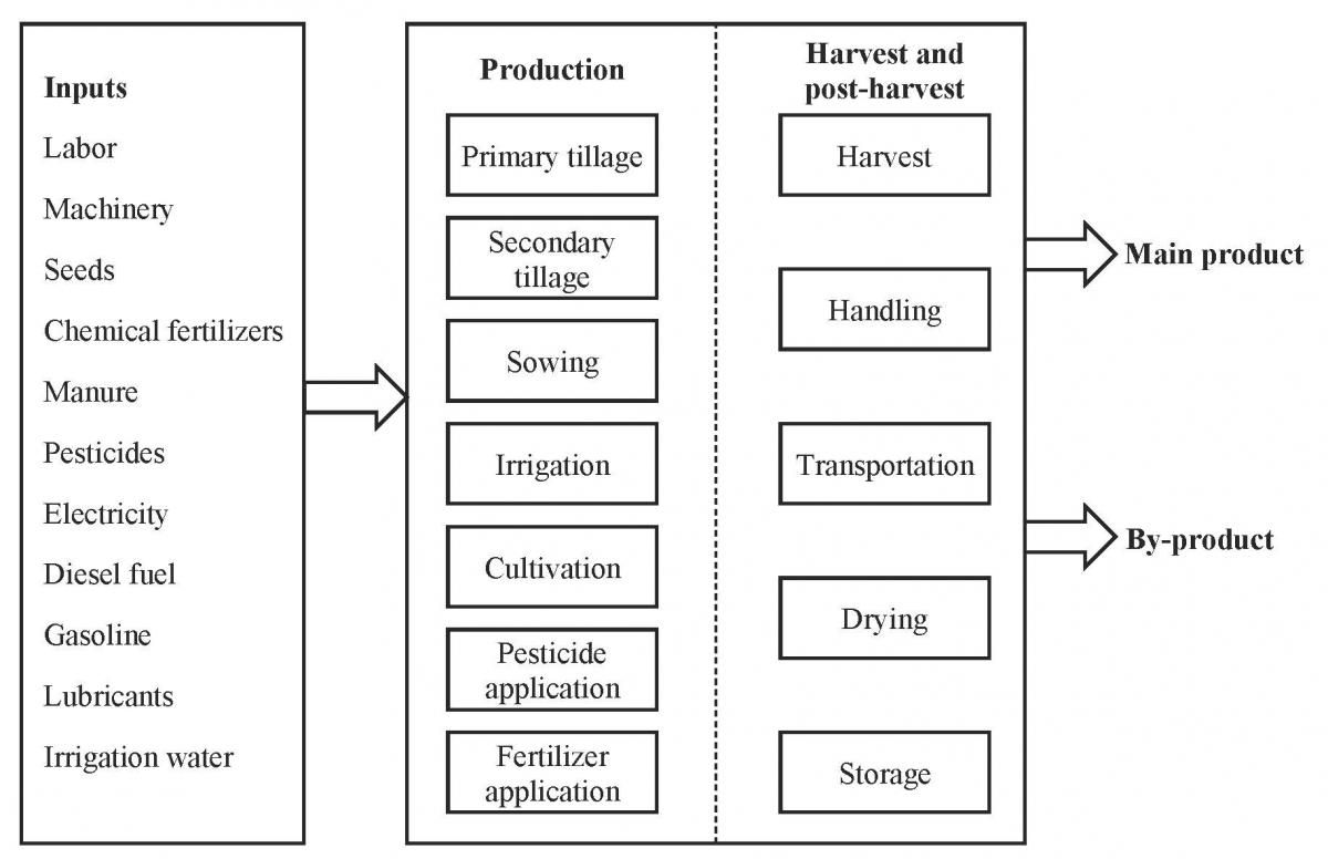 Farm practices with inputs, production and harvest activities